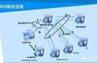 域名dns DNS到底是个什么东西?