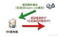 域名劫持 网站域名被劫持了怎么办呢?