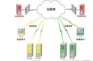 域名服务器的作用 顶级域名服务器的作用