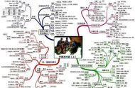 思维导图软件中文版 下载思维导图软件免费