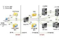 在互联网上做域名解析的服务是 域名解析怎么弄